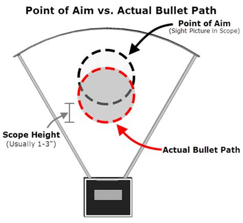 point-of-aim-vs-actual-bullet-path2