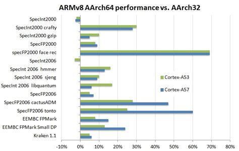 Why ARM's 64-bit architecture is good for developers and users