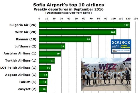Airports in Bulgaria seeing fastest growth for a decade