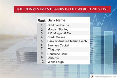Biggest Investment Banks In The World - Invest Walls