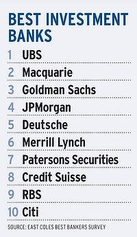 The World's Top 10 Investment Banks - Health Care Center