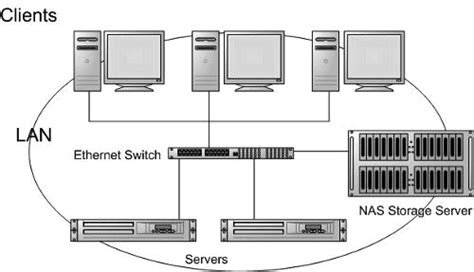 Find out More about the Differences between NAS and SAN