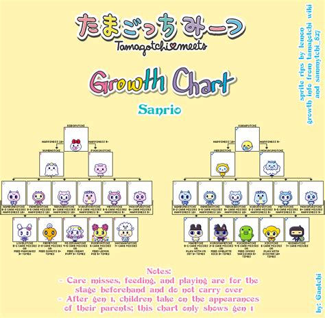 Tamagotchi On (Meets) Evolution Guide & Growth Charts