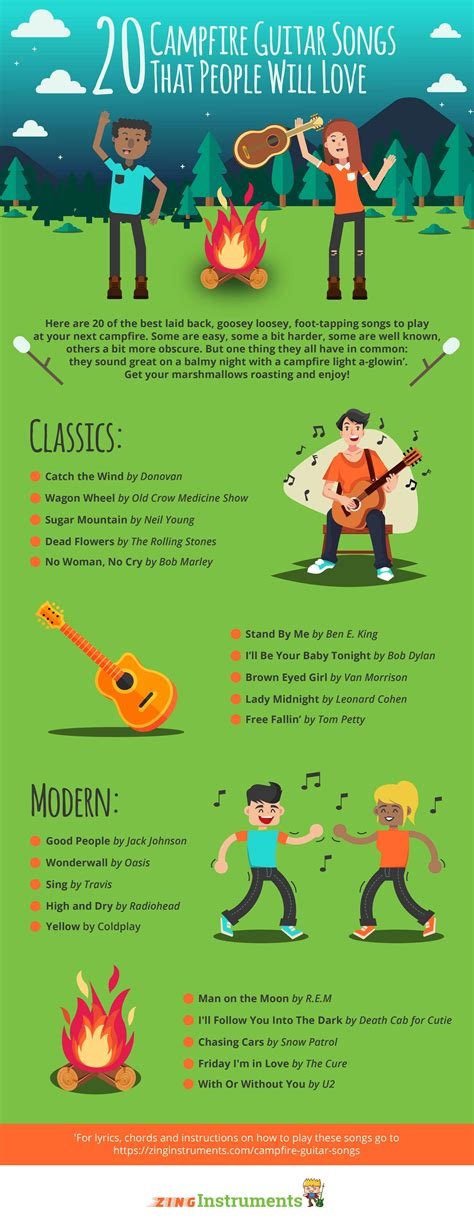 20 Campfire Guitar Songs to Play on Your Next Camping Trip
