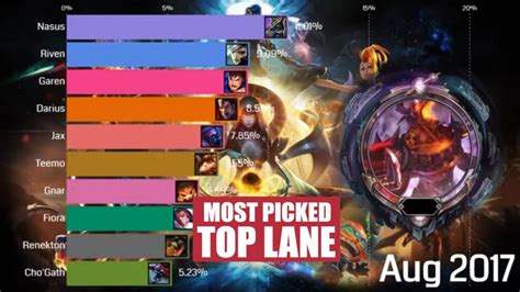 Top 10 Most Played Top Champions Comparison (2014 - 2020