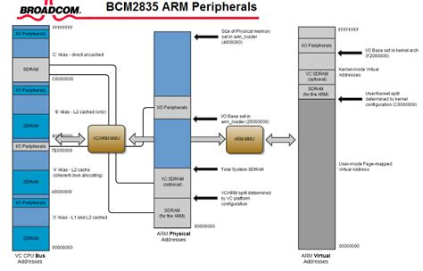 Introduction to ARMv8/AArch64