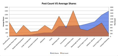 Should You Publish More Content to Increase Social Sharing