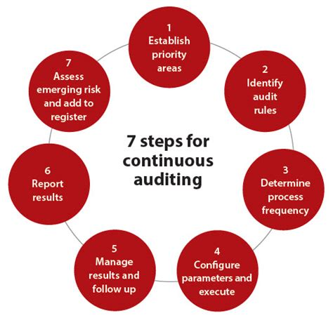 A framework for continuous auditing: Why companies don't