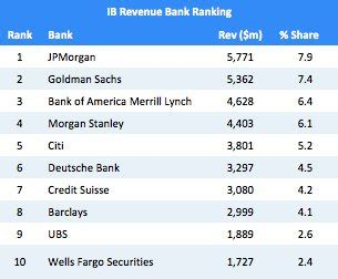 There is really only one place to be an investment banker