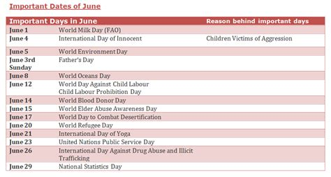 List of Important National and International days and