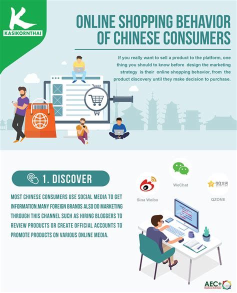 Online Shopping Behavior of Chinese Consumers